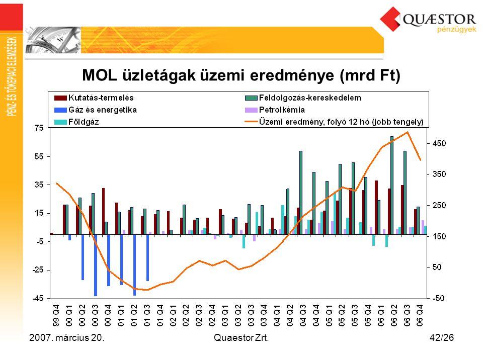 2007. március 20.Quaestor Zrt.42/26 MOL üzletágak üzemi eredménye (mrd Ft)