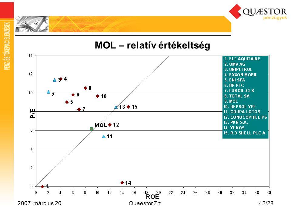 2007. március 20.Quaestor Zrt.42/28 MOL – relatív értékeltség