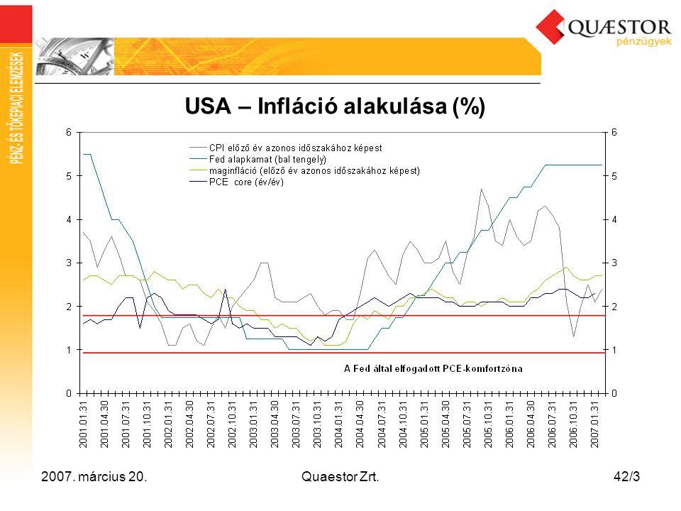 2007. március 20.Quaestor Zrt.42/3 USA – Infláció alakulása (%)