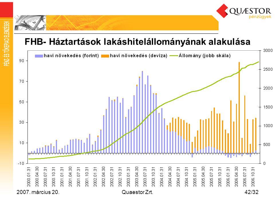 2007. március 20.Quaestor Zrt.42/32 FHB- Háztartások lakáshitelállományának alakulása