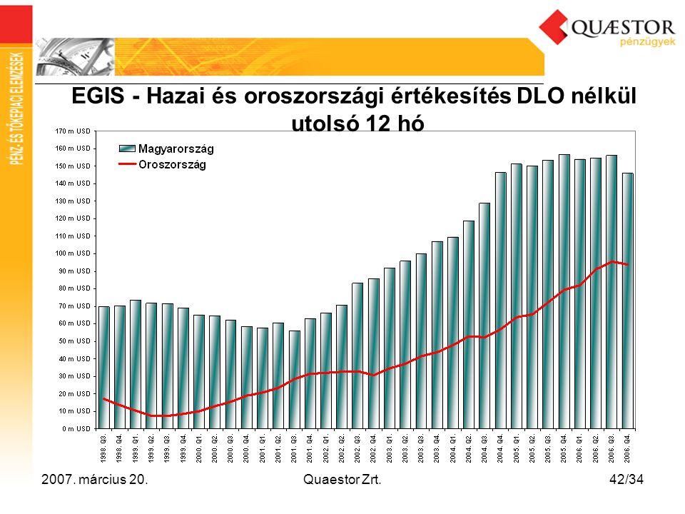 2007. március 20.Quaestor Zrt.42/34 EGIS - Hazai és oroszországi értékesítés DLO nélkül utolsó 12 hó