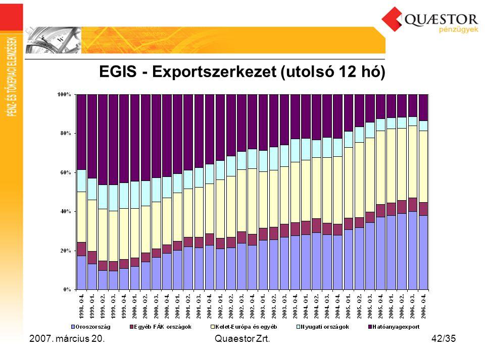 2007. március 20.Quaestor Zrt.42/35 EGIS - Exportszerkezet (utolsó 12 hó)