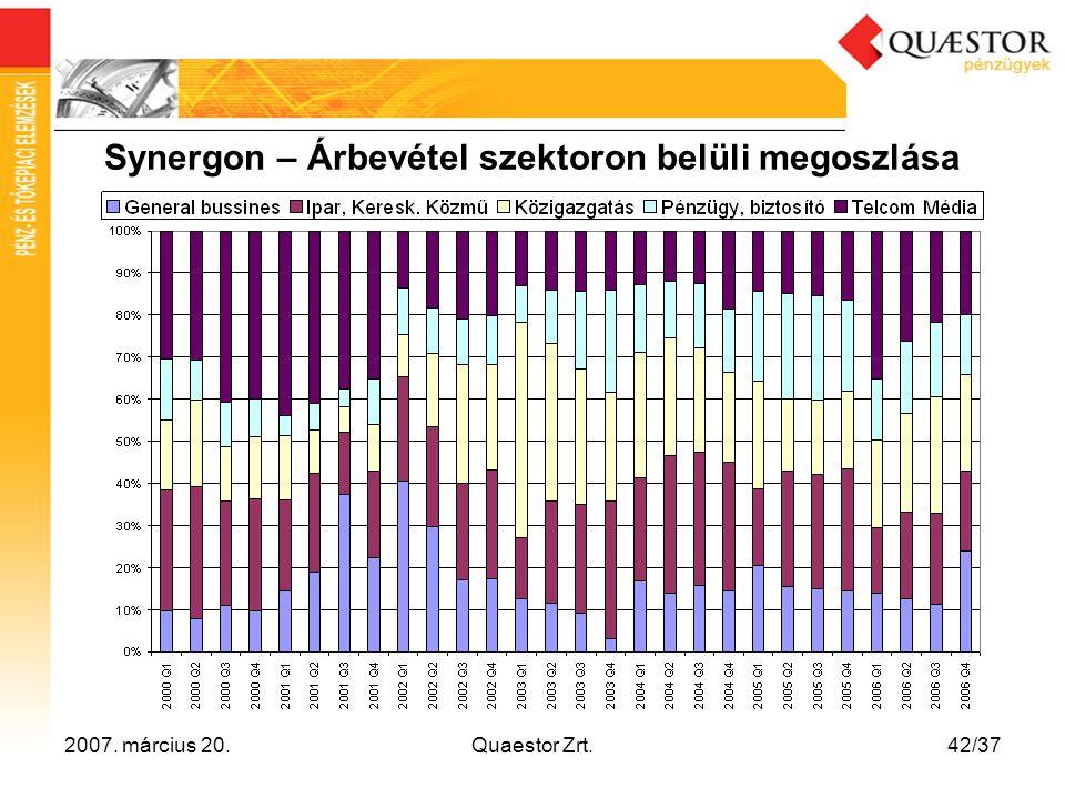 2007. március 20.Quaestor Zrt.42/37 Synergon – Árbevétel szektoron belüli megoszlása
