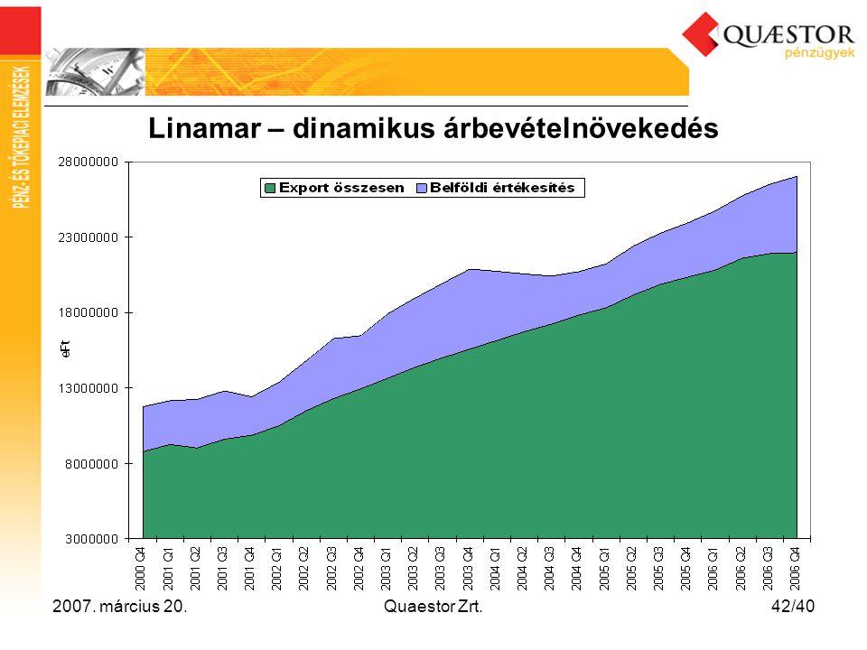 2007. március 20.Quaestor Zrt.42/40 Linamar – dinamikus árbevételnövekedés