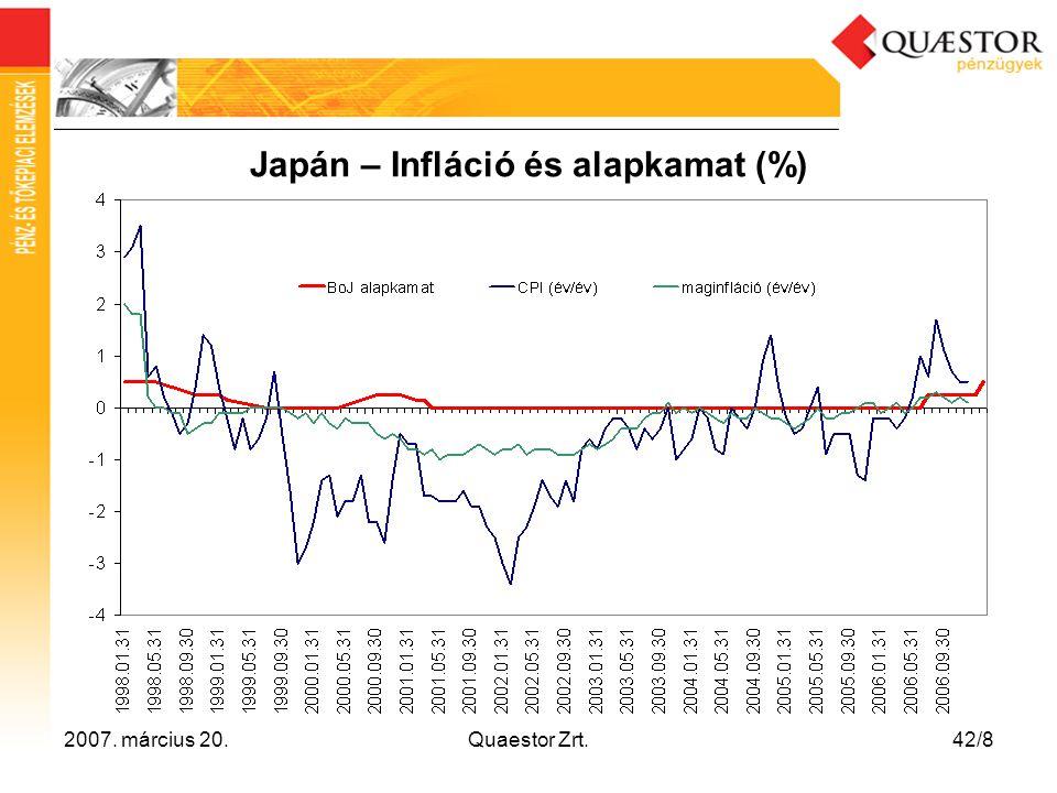 2007. március 20.Quaestor Zrt.42/8 Japán – Infláció és alapkamat (%)