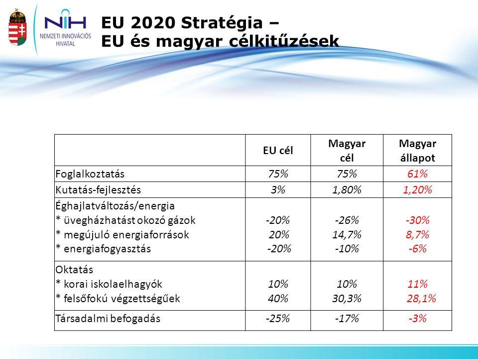 EU 2020 Stratégia – EU és magyar célkitűzések EU cél Magyar cél Magyar állapot Foglalkoztatás75% 61% Kutatás-fejlesztés3%1,80%1,20% Éghajlatváltozás/energia * üvegházhatást okozó gázok * megújuló energiaforrások * energiafogyasztás -20% 20% -20% -26% 14,7% -10% -30% 8,7% -6% Oktatás * korai iskolaelhagyók * felsőfokú végzettségűek 10% 40% 10% 30,3% 11% 28,1% Társadalmi befogadás-25%-17%-3%