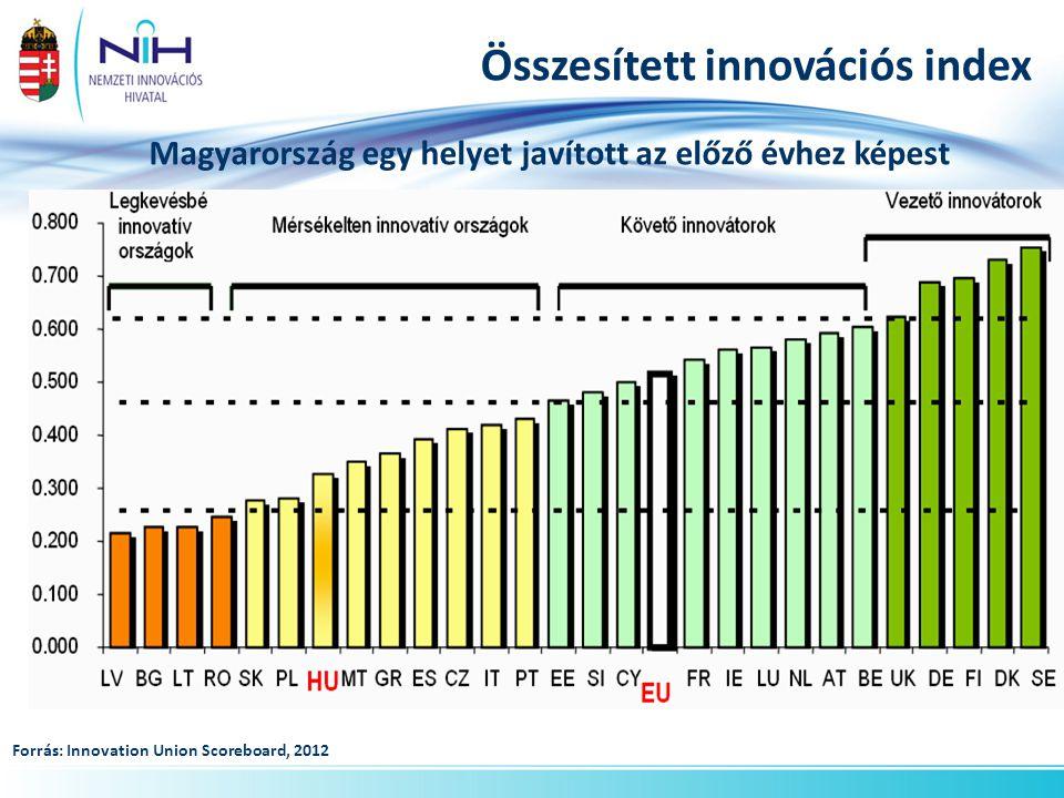Összesített innovációs index Forrás: Innovation Union Scoreboard, 2012 Magyarország egy helyet javított az előző évhez képest