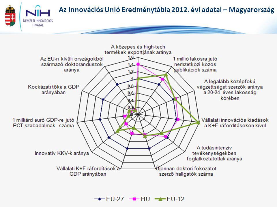 Az Innovációs Unió Eredménytábla 2012. évi adatai – Magyarország