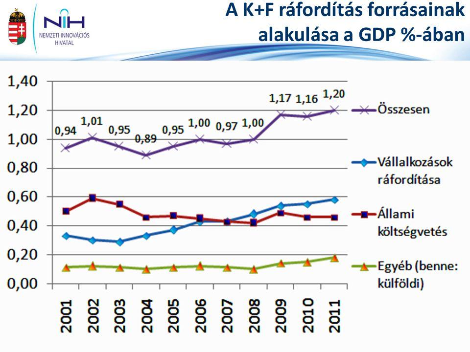 2014. július 4. 21www.nih.gov.hu A K+F ráfordítás forrásainak alakulása a GDP %-ában Forrás: KSH (2012)