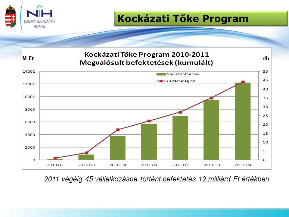 Kockázati Tőke Program M Ft db 2011 végéig 2011 végéig 45 vállalkozásba történt befektetés 12 milliárd Ft értékben