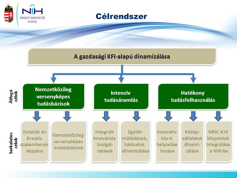 Célrendszer Átfogó célok Sarkalatos célok Nemzetközileg versenyképes tudásbázisok Nemzetközileg versenyképes tudásbázisok Intenzív tudásáramlás Intenz
