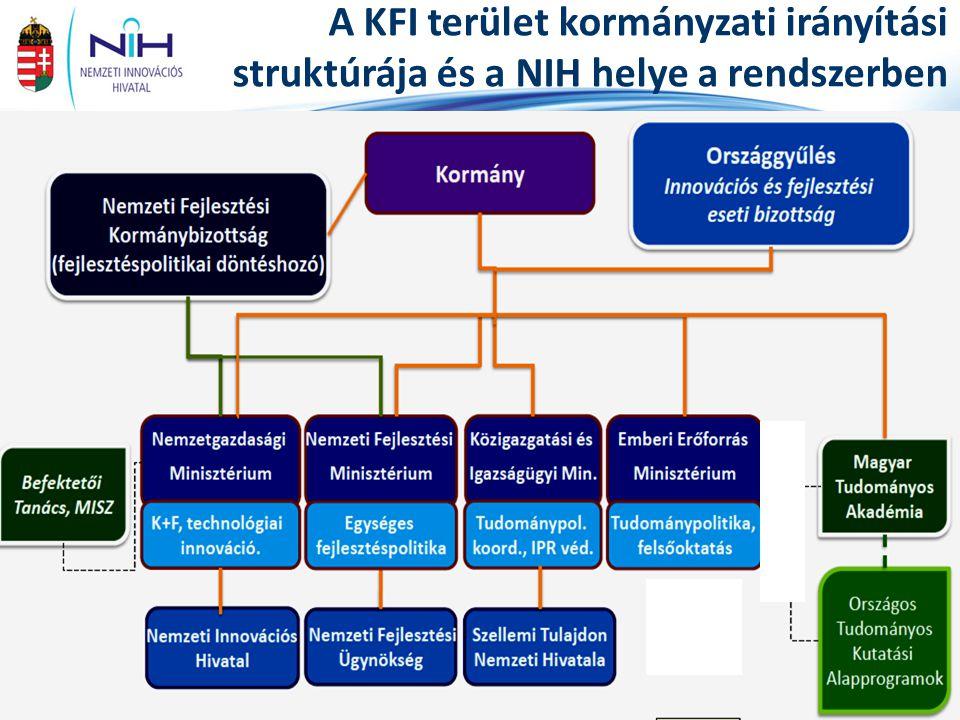 A KFI terület kormányzati irányítási struktúrája és a NIH helye a rendszerben