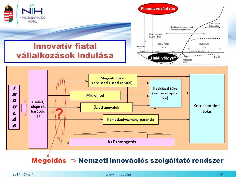 2014. július 4. 48www.nih.gov.hu 2014. július 4. 48www.nih.gov.hu Innovatív fiatal vállalkozások indulása Megoldás  Nemzeti innovációs szolgáltató re