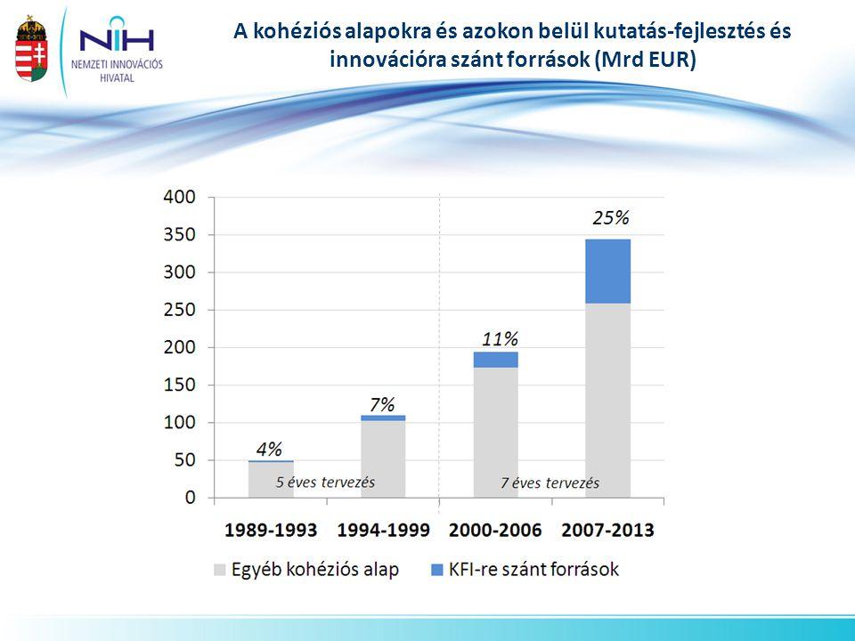 A kohéziós alapokra és azokon belül kutatás-fejlesztés és innovációra szánt források (Mrd EUR)