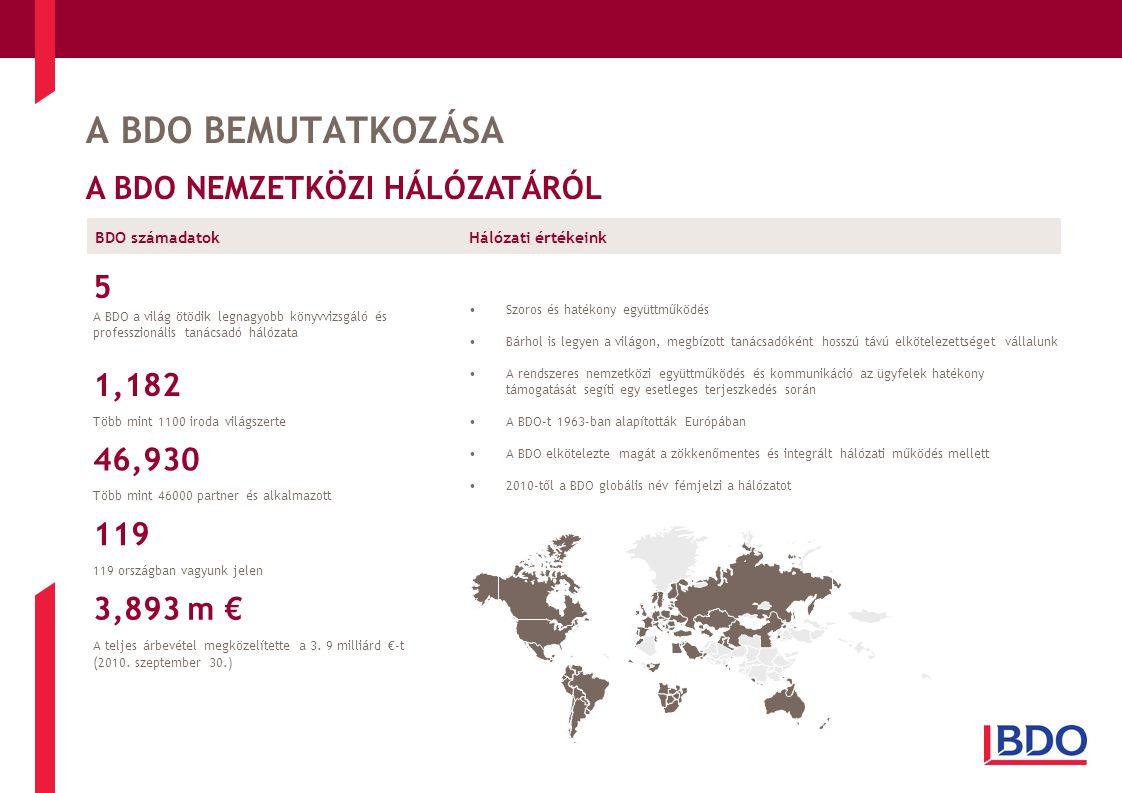 A BDO BEMUTATKOZÁSA A BDO NEMZETKÖZI HÁLÓZATÁRÓL Hálózati értékeink •Szoros és hatékony együttműködés •Bárhol is legyen a világon, megbízott tanácsadóként hosszú távú elkötelezettséget vállalunk •A rendszeres nemzetközi együttműködés és kommunikáció az ügyfelek hatékony támogatását segíti egy esetleges terjeszkedés során •A BDO-t 1963-ban alapították Európában •A BDO elkötelezte magát a zökkenőmentes és integrált hálózati működés mellett •2010-től a BDO globális név fémjelzi a hálózatot 5 A BDO a világ ötödik legnagyobb könyvvizsgáló és professzionális tanácsadó hálózata 1,182 Több mint 1100 iroda világszerte 46,930 Több mint 46000 partner és alkalmazott 119 119 országban vagyunk jelen 3,893 m € A teljes árbevétel megközelítette a 3.