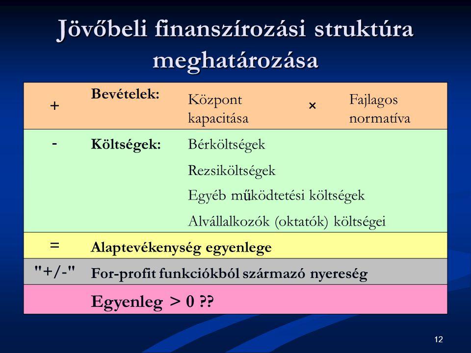 12 Jövőbeli finanszírozási struktúra meghatározása + Bevételek: Központ kapacitása × Fajlagos normatíva - Költségek:Bérköltségek Rezsiköltségek Egyéb m ű ködtetési költségek Alvállalkozók (oktatók) költségei = Alaptevékenység egyenlege +/- For-profit funkciókból származó nyereség Egyenleg > 0