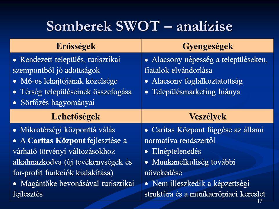 17 Somberek SWOT – analízise ErősségekGyengeségek  Rendezett település, turisztikai szempontból jó adottságok  M6-os lehajtójának közelsége  Térség településeinek összefogása  Sörfőzés hagyományai  Alacsony népesség a településeken, fiatalok elvándorlása  Alacsony foglalkoztatottság  Településmarketing hiánya LehetőségekVeszélyek  Mikrotérségi központtá válás  A Caritas Központ fejlesztése a várható törvényi változásokhoz alkalmazkodva (új tevékenységek és for-profit funkciók kialakítása)  Magántőke bevonásával turisztikai fejlesztés  Caritas Központ függése az állami normatíva rendszertől  Elnéptelenedés  Munkanélküliség további növekedése  Nem illeszkedik a képzettségi struktúra és a munkaerőpiaci kereslet