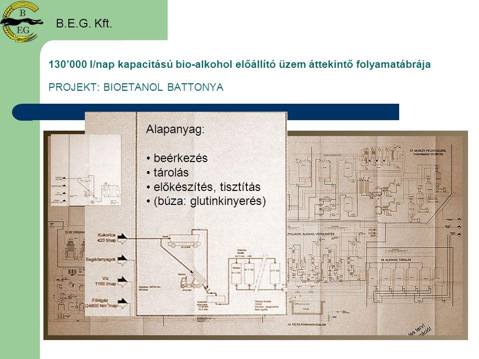 130'000 l/nap kapacitású bio-alkohol előállító üzem áttekintő folyamatábrája PROJEKT: BIOETANOL BATTONYA B.E.G. Kft. Alapanyag: • beérkezés • tárolás