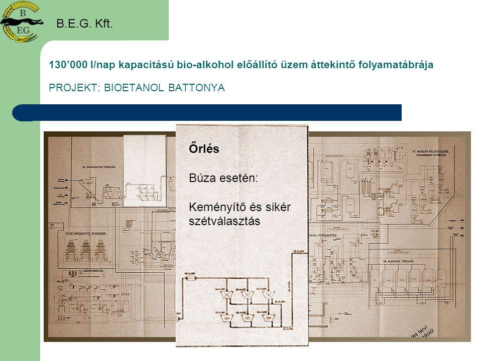 130'000 l/nap kapacitású bio-alkohol előállító üzem áttekintő folyamatábrája PROJEKT: BIOETANOL BATTONYA B.E.G. Kft. Őrlés Búza esetén: Keményítő és s