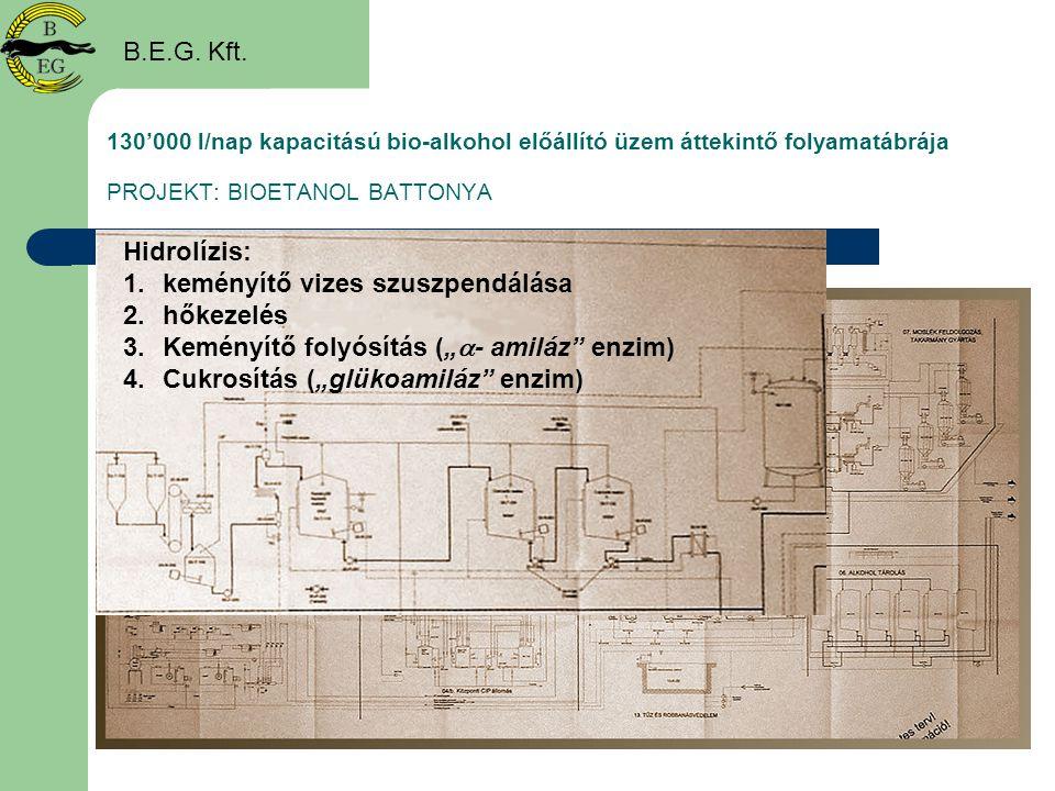 130'000 l/nap kapacitású bio-alkohol előállító üzem áttekintő folyamatábrája PROJEKT: BIOETANOL BATTONYA B.E.G. Kft. Hidrolízis: 1.keményítő vizes szu