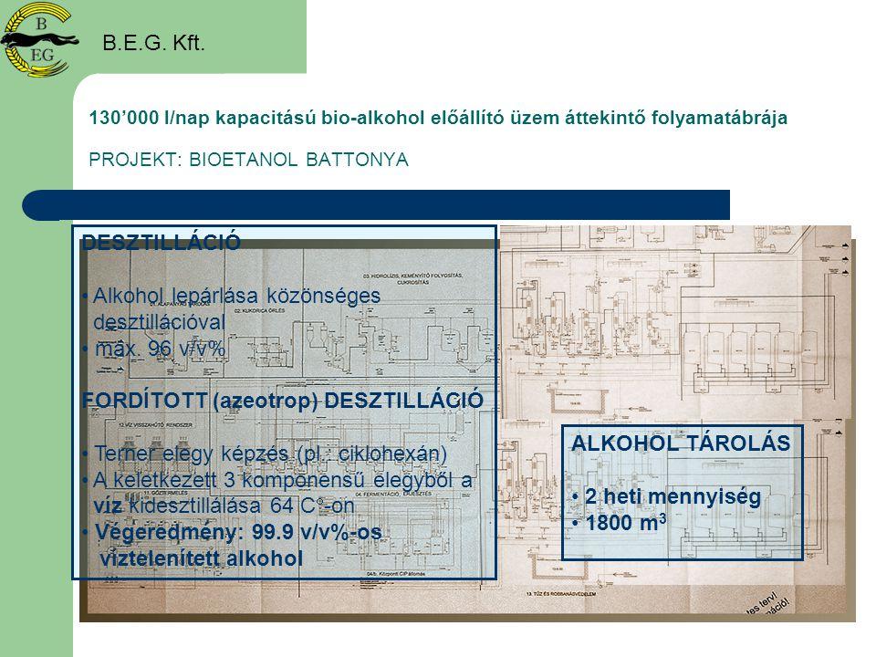 130'000 l/nap kapacitású bio-alkohol előállító üzem áttekintő folyamatábrája PROJEKT: BIOETANOL BATTONYA B.E.G. Kft. DESZTILLÁCIÓ • Alkohol lepárlása