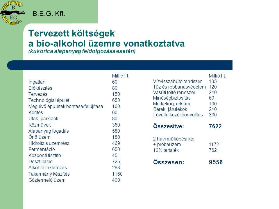 Tervezett költségek a bio-alkohol üzemre vonatkoztatva (kukorica alapanyag feldolgozása esetén) Millió Ft. Ingatlan 60 Előkészítés80 Tervezés150 Techn
