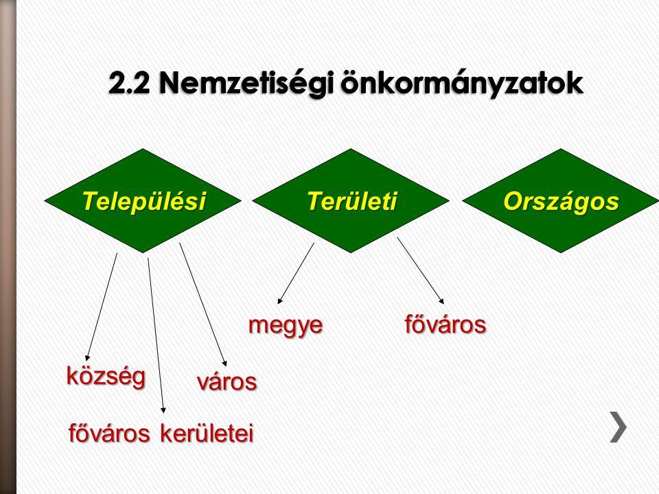 TelepülésiTerületiOrszágos község város főváros kerületei fővárosmegye