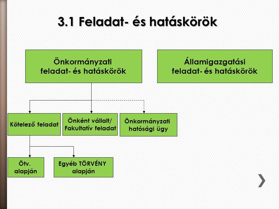 Önkormányzati feladat- és hatáskörök Államigazgatási feladat- és hatáskörök Kötelező feladat Önkormányzati hatósági ügy Önként vállalt/ Fakultatív fel