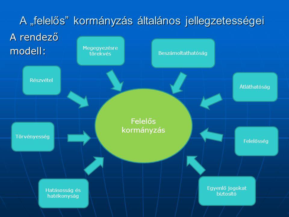 """A """"felelős kormányzás általános jellegzetességei A rendező modell: Felelős kormányzás Részvétel Megegyezésre törekvés Törvényesség Egyenlő jogokat biztosító Hatásosság és hatékonyság Beszámoltathatóság Átláthatóság Felelősség"""