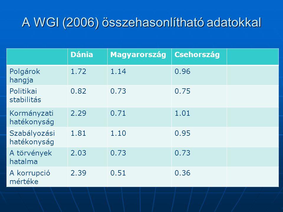 A WGI (2006) összehasonlítható adatokkal DániaMagyarországCsehország Polgárok hangja 1.721.140.96 Politikai stabilitás 0.820.730.75 Kormányzati hatékonyság 2.290.711.01 Szabályozási hatékonyság 1.811.100.95 A törvények hatalma 2.030.73 A korrupció mértéke 2.390.510.36