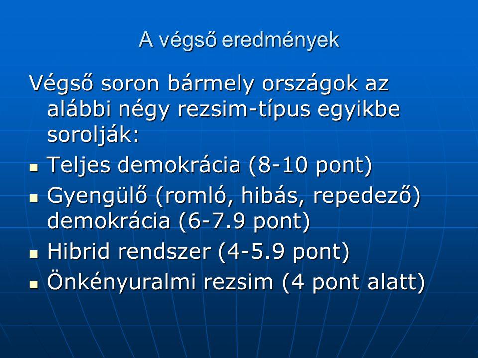 A végső eredmények Végső soron bármely országok az alábbi négy rezsim-típus egyikbe sorolják:  Teljes demokrácia (8-10 pont)  Gyengülő (romló, hibás, repedező) demokrácia (6-7.9 pont)  Hibrid rendszer (4-5.9 pont)  Önkényuralmi rezsim (4 pont alatt)