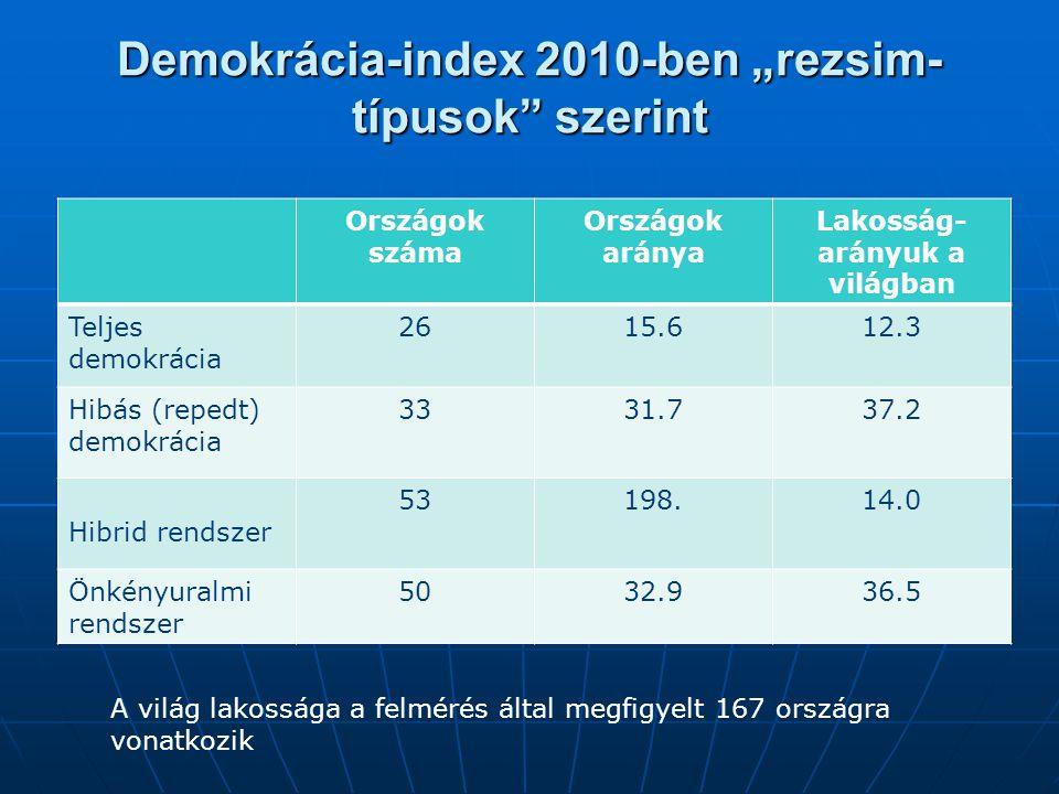 """Demokrácia-index 2010-ben """"rezsim- típusok szerint Országok száma Országok aránya Lakosság- arányuk a világban Teljes demokrácia 2615.612.3 Hibás (repedt) demokrácia 3331.737.2 Hibrid rendszer 53198.14.0 Önkényuralmi rendszer 5032.936.5 A világ lakossága a felmérés által megfigyelt 167 országra vonatkozik"""