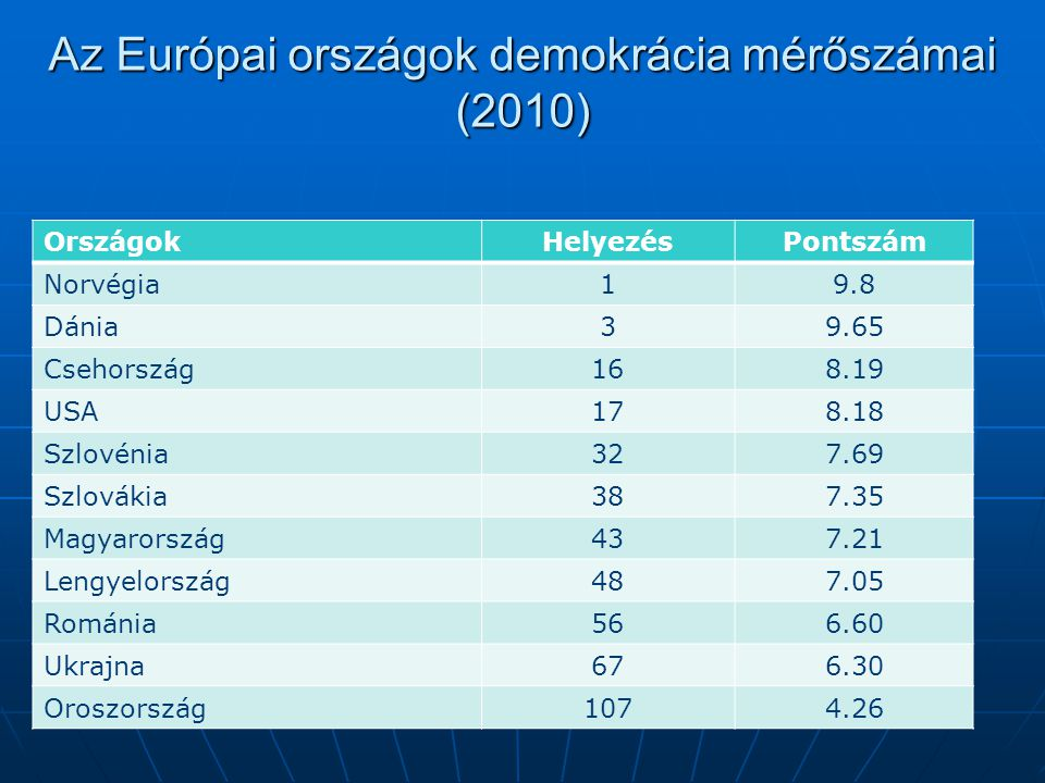 Az Európai országok demokrácia mérőszámai (2010) OrszágokHelyezésPontszám Norvégia19.8 Dánia39.65 Csehország168.19 USA178.18 Szlovénia327.69 Szlovákia387.35 Magyarország437.21 Lengyelország487.05 Románia566.60 Ukrajna676.30 Oroszország1074.26