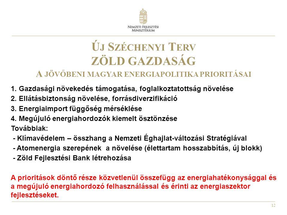 12 Ú J S ZÉCHENYI T ERV ZÖLD GAZDASÁG A JÖVŐBENI MAGYAR ENERGIAPOLITIKA PRIORITÁSAI 1. Gazdasági növekedés támogatása, foglalkoztatottság növelése 2.