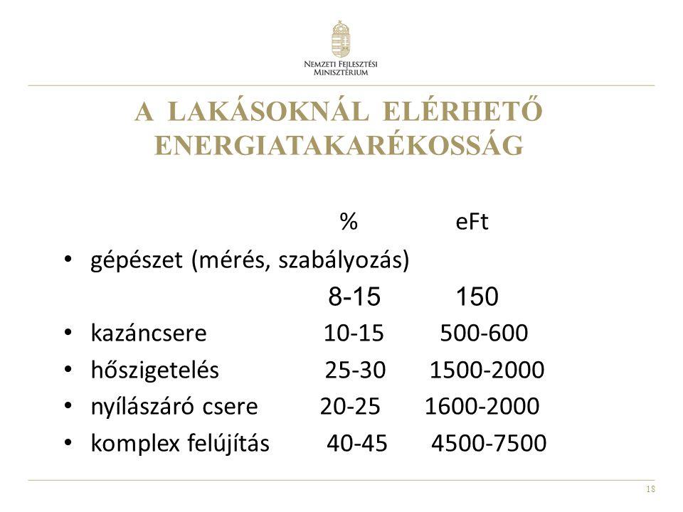 18 A LAKÁSOKNÁL ELÉRHETŐ ENERGIATAKARÉKOSSÁG % eFt • gépészet (mérés, szabályozás) 8-15 150 • kazáncsere 10-15 500-600 • hőszigetelés 25-30 1500-2000