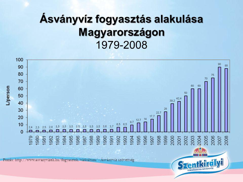 Ásványvíz fogyasztás alakulása Magyarországon Ásványvíz fogyasztás alakulása Magyarországon 1979-2008 Forrás: http://www.asvanyvizek.hu/fogyasztok/viz