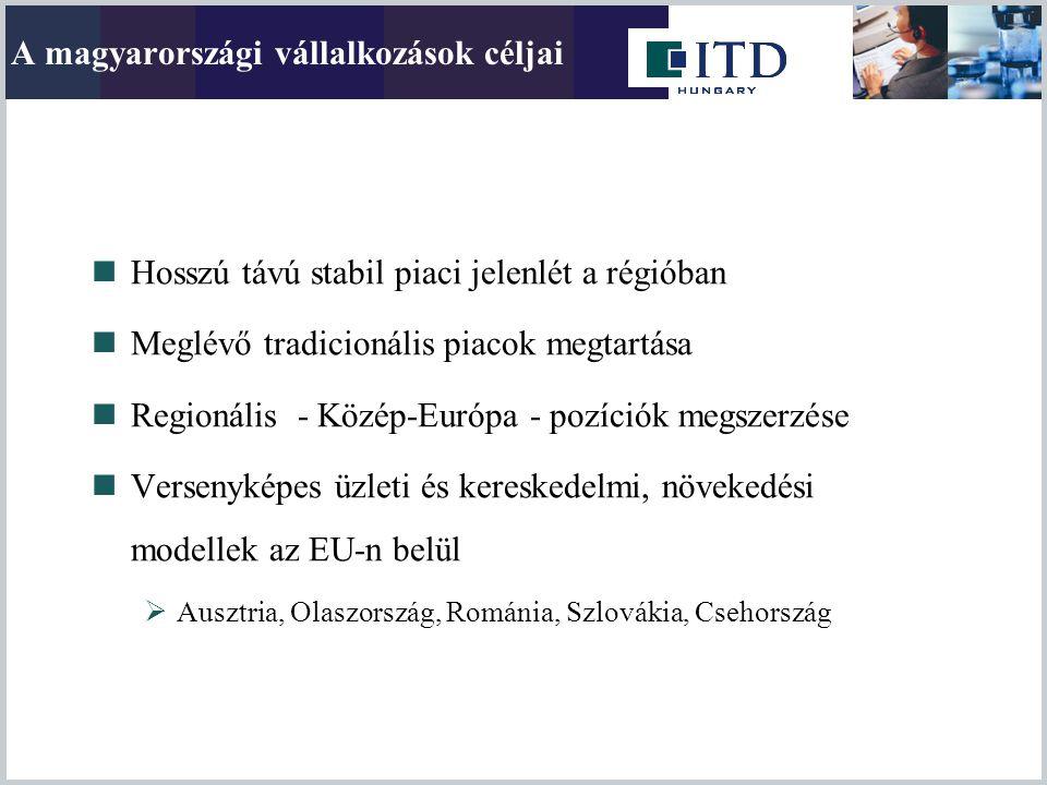 A magyarországi vállalkozások céljai  Hosszú távú stabil piaci jelenlét a régióban  Meglévő tradicionális piacok megtartása  Regionális - Közép-Eur