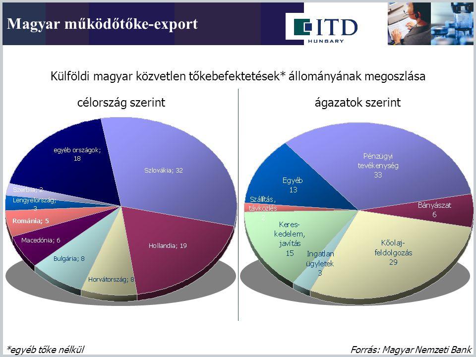 Magyar működőtőke-export Külföldi magyar közvetlen tőkebefektetések* állományának megoszlása Forrás: Magyar Nemzeti Bank*egyéb tőke nélkül célország s