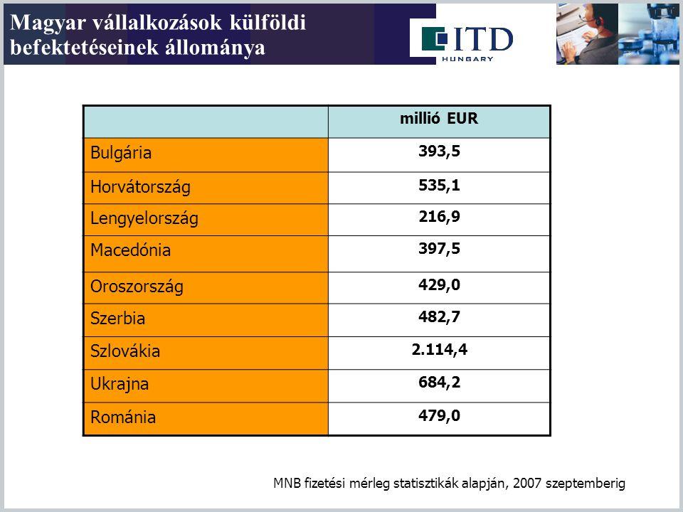 Magyar vállalkozások külföldi befektetéseinek állománya millió EUR Bulgária 393,5 Horvátország 535,1 Lengyelország 216,9 Macedónia 397,5 Oroszország 4