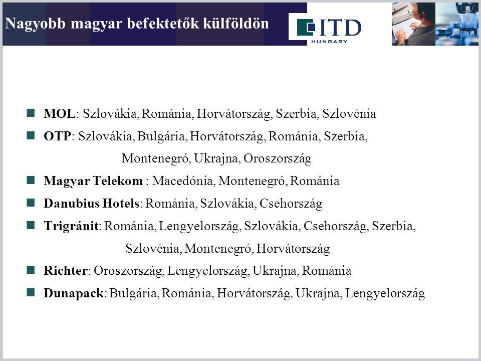  MOL: Szlovákia, Románia, Horvátország, Szerbia, Szlovénia  OTP: Szlovákia, Bulgária, Horvátország, Románia, Szerbia, Montenegró, Ukrajna, Oroszorsz