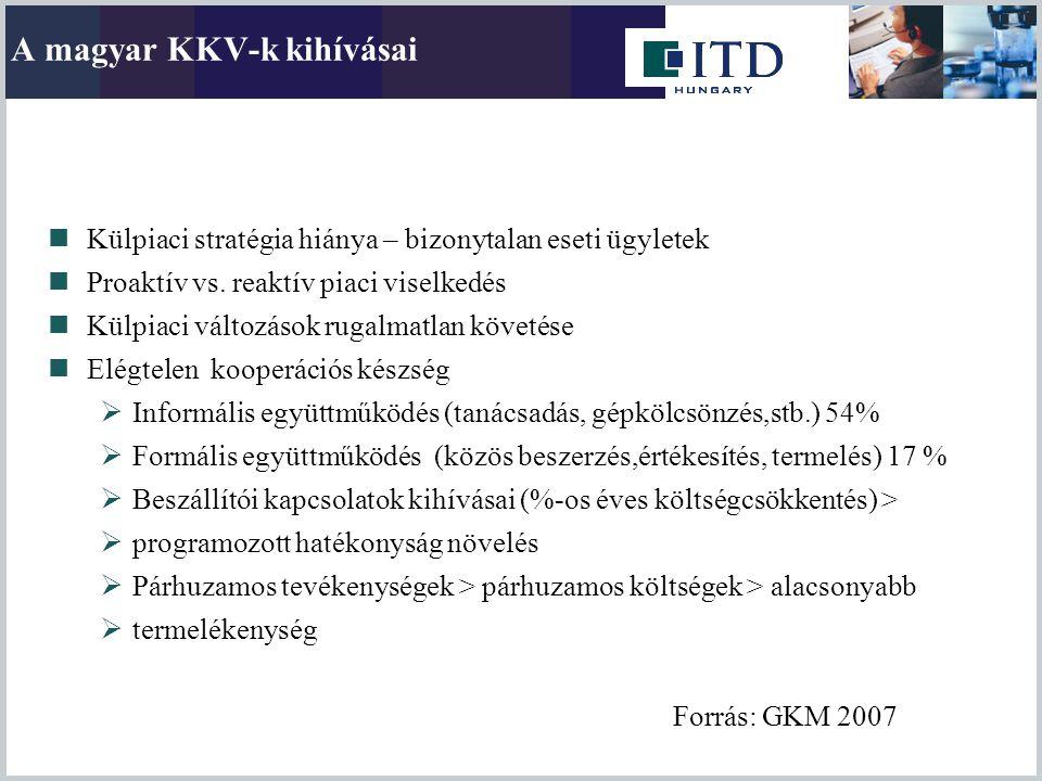 A magyar KKV-k kihívásai  Külpiaci stratégia hiánya – bizonytalan eseti ügyletek  Proaktív vs. reaktív piaci viselkedés  Külpiaci változások rugalm