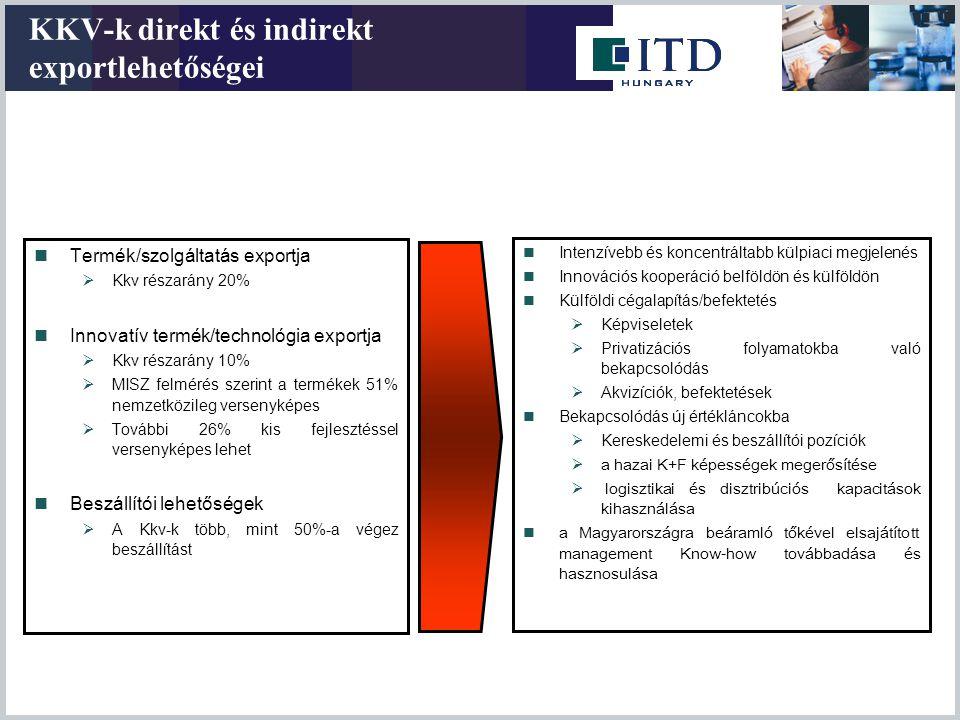 KKV-k direkt és indirekt exportlehetőségei  Termék/szolgáltatás exportja  Kkv részarány 20%  Innovatív termék/technológia exportja  Kkv részarány