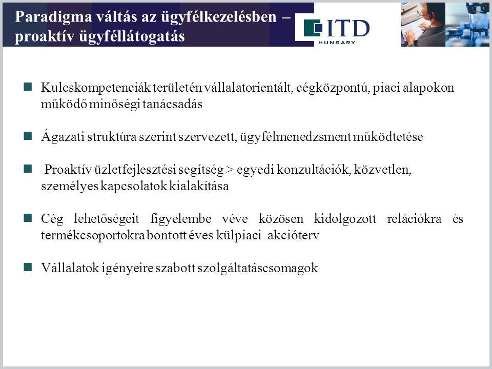 Magyar vállalkozások külföldi befektetéseinek állománya millió EUR Bulgária 393,5 Horvátország 535,1 Lengyelország 216,9 Macedónia 397,5 Oroszország 429,0 Szerbia 482,7 Szlovákia 2.114,4 Ukrajna 684,2 Románia 479,0 MNB fizetési mérleg statisztikák alapján, 2007 szeptemberig