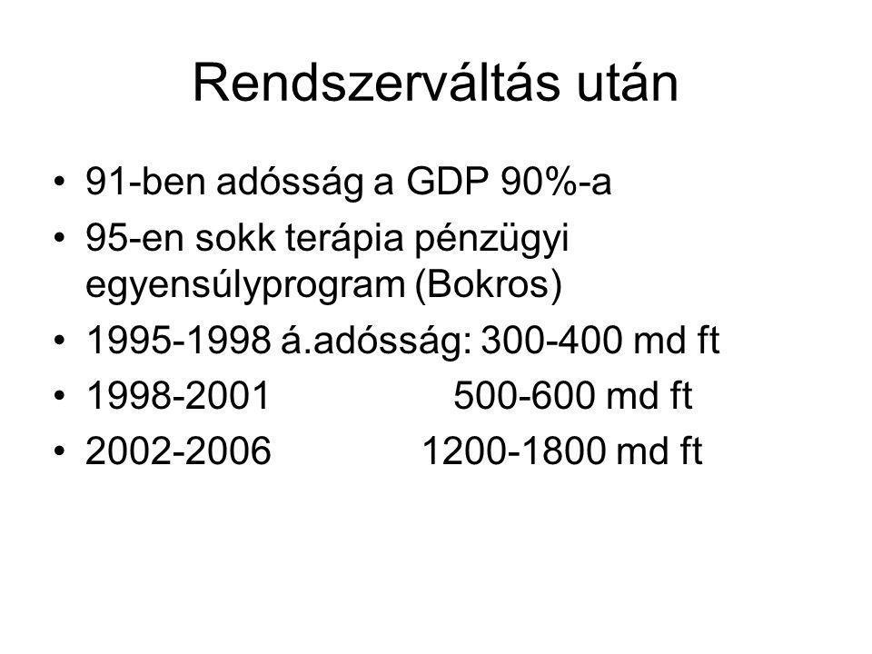 Rendszerváltás után •91-ben adósság a GDP 90%-a •95-en sokk terápia pénzügyi egyensúlyprogram (Bokros) •1995-1998 á.adósság: 300-400 md ft •1998-2001