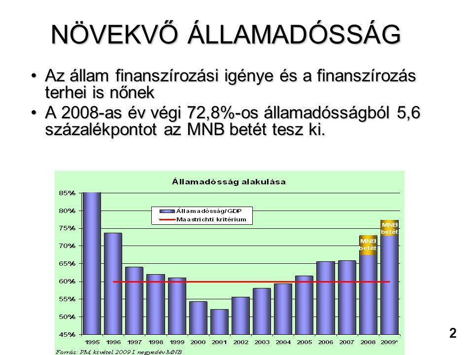 2 NÖVEKVŐ ÁLLAMADÓSSÁG •Az állam finanszírozási igénye és a finanszírozás terhei is nőnek •A 2008-as év végi 72,8%-os államadósságból 5,6 százalékpont