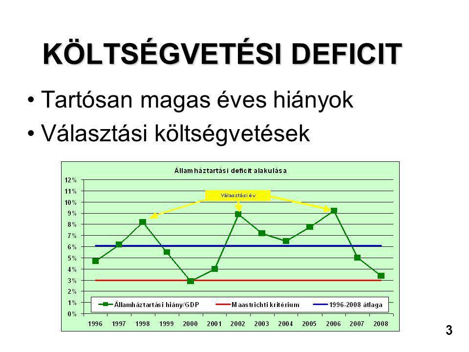 3 KÖLTSÉGVETÉSI DEFICIT •Tartósan magas éves hiányok •Választási költségvetések