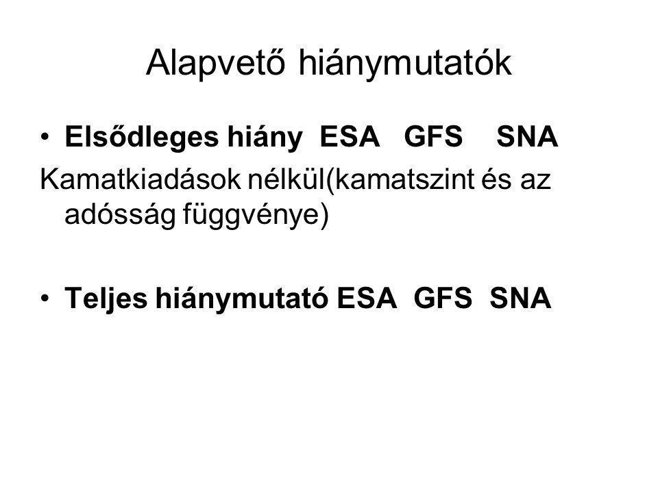 Alapvető hiánymutatók •Elsődleges hiány ESA GFS SNA Kamatkiadások nélkül(kamatszint és az adósság függvénye) •Teljes hiánymutató ESA GFS SNA
