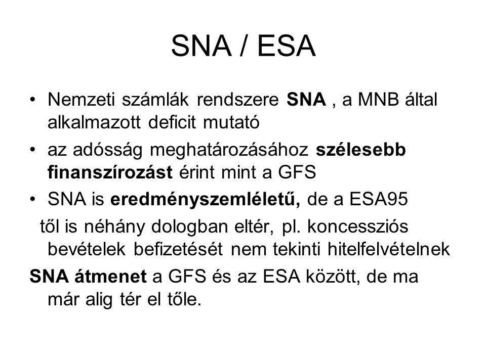 SNA / ESA •Nemzeti számlák rendszere SNA, a MNB által alkalmazott deficit mutató •az adósság meghatározásához szélesebb finanszírozást érint mint a GF