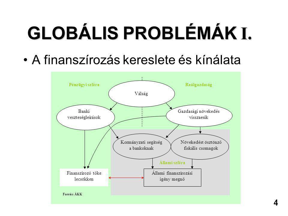 4 GLOBÁLIS PROBLÉMÁK I. •A finanszírozás kereslete és kínálata Állami szféra Kormányzati segítség a bankoknak Növekedést ösztönző fiskális csomagok Ál