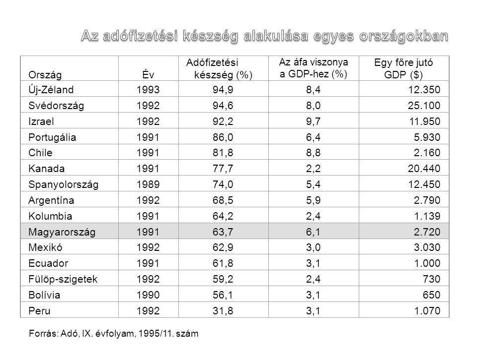 Ország Év Adófizetési készség (%) Az áfa viszonya a GDP-hez (%) Egy főre jutó GDP ($) Új-Zéland199394,98,412.350 Svédország199294,68,025.100 Izrael199